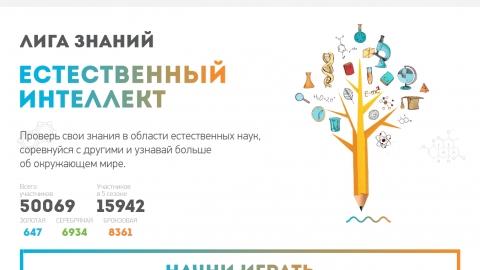 Разработка и развитие проекта Лига знаний «Естественный интеллект»